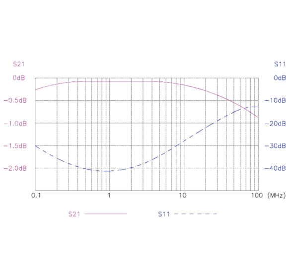 Netzwerisolator MED MI 1005